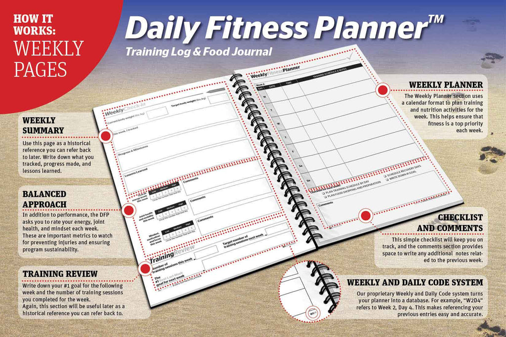Weekly Fitness Planner - How to complete weekly pages