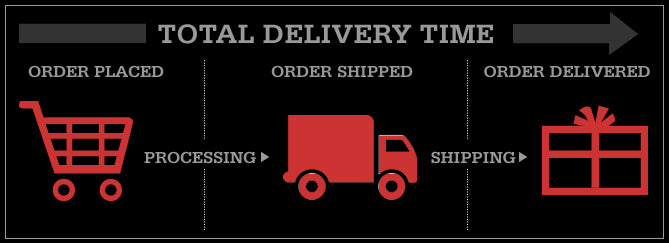 Delivery Times During December