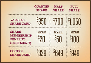 Farm Share Membership