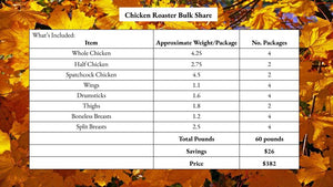 Chicken Roaster Bulk Share