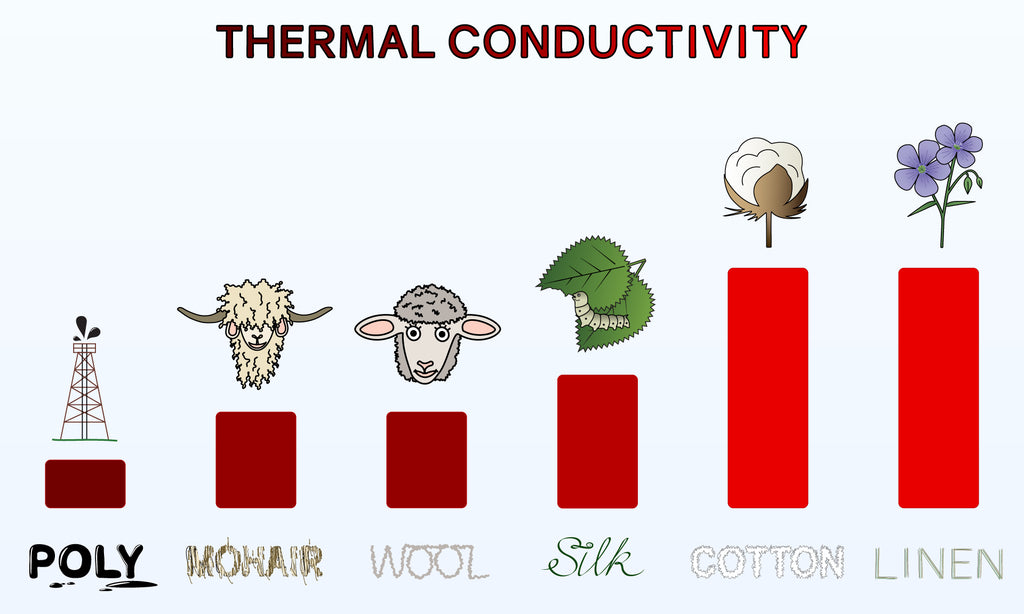 Fabric Thermal Conductivity
