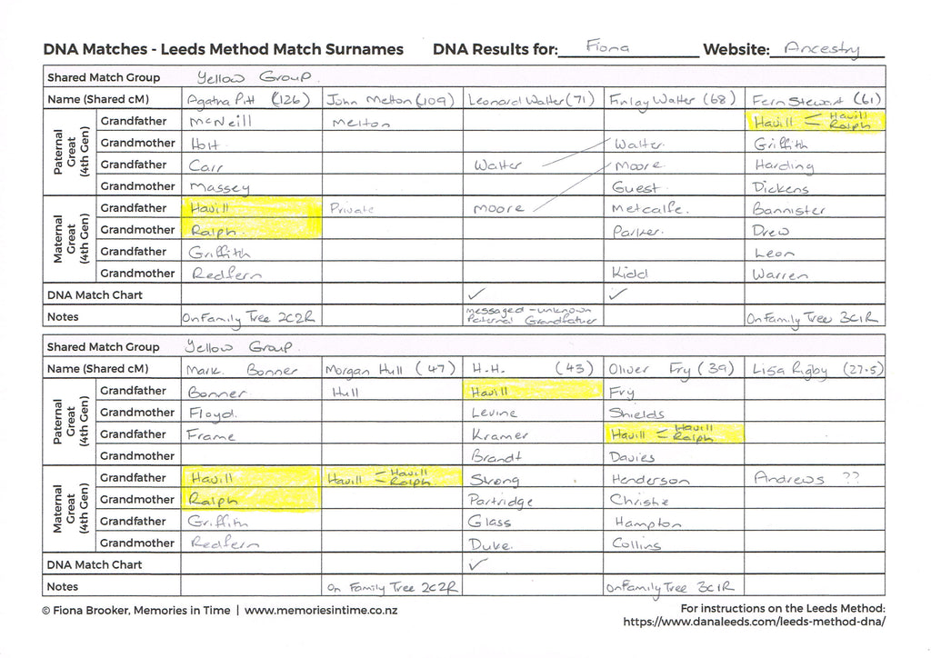 DNA Matches - Leeds Method Match Surnames