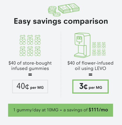 LEVO savings comparison. Use LEVO to save time and money.