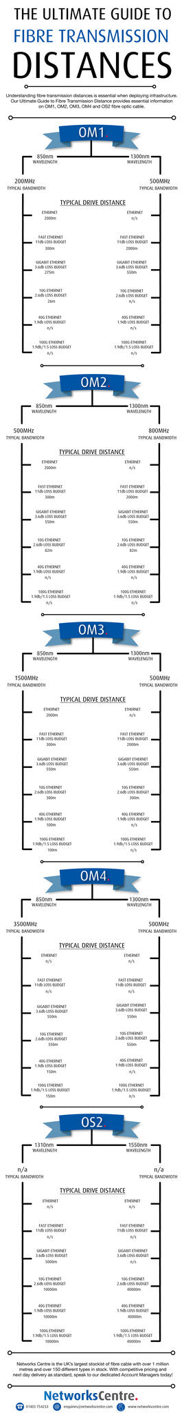 Fibre Optic Transmission Distances Infographic