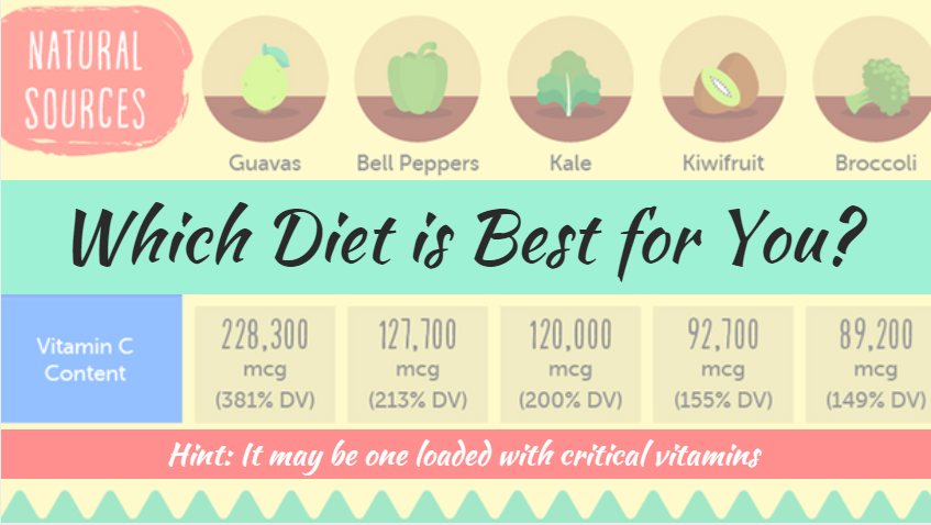 What diet is best for you?