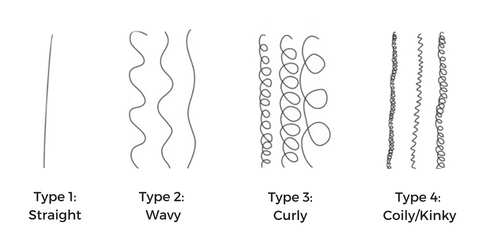 The Ultimate Curl Pattern Guide – NaturAll Club
