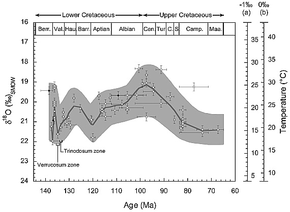 Cretaceous temperatures based on fish tooth enamel