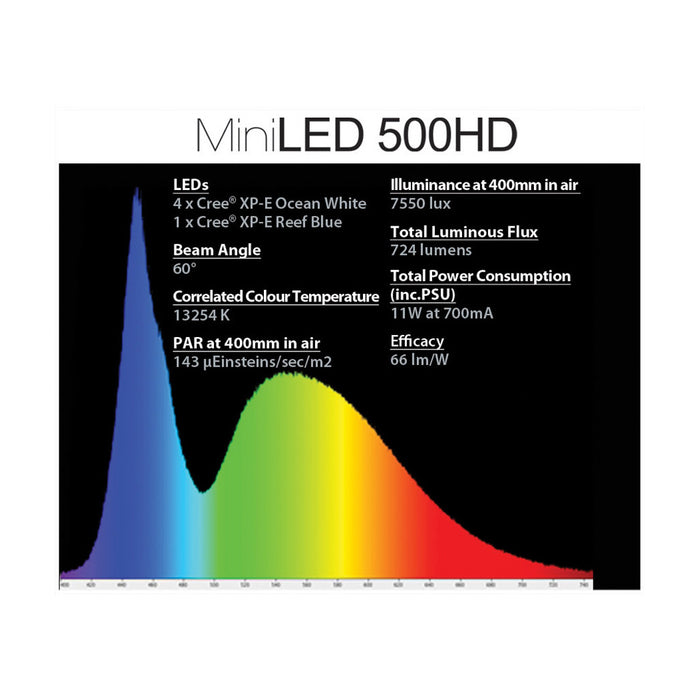 AquaRay Mini-LED 500HD Aquarium Lighting Tile (Unpackaged) Spectrum