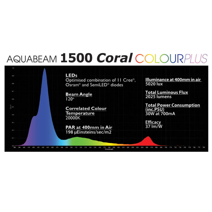 AquaRay AquaBeam 1500 Coral Colour Plus LED Aquarium Lighting Tile Spectrum