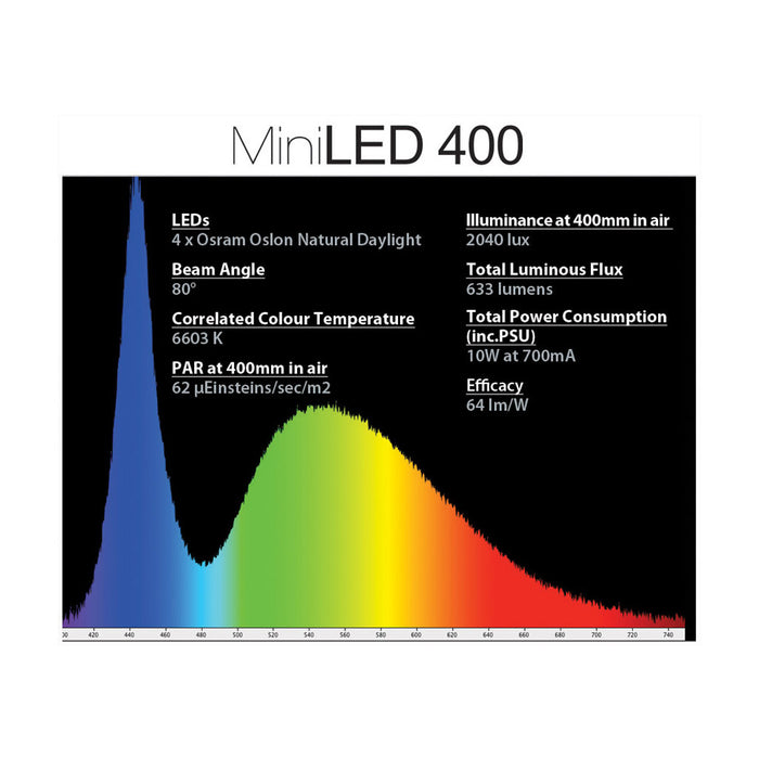 AquaHabitats Mini-LED 400 Tile (Unpackaged) Spectrum