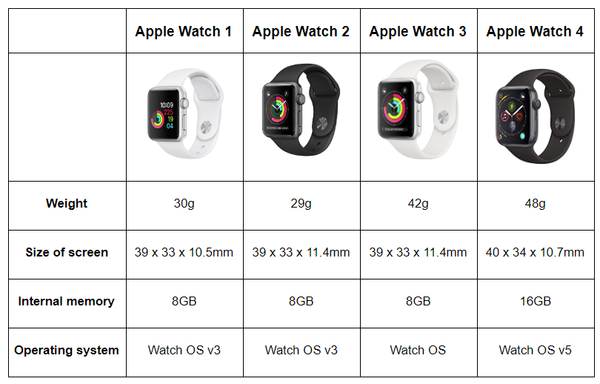 apple watch 1 apple watch series apple watch 4 apple watch 3 comparison table