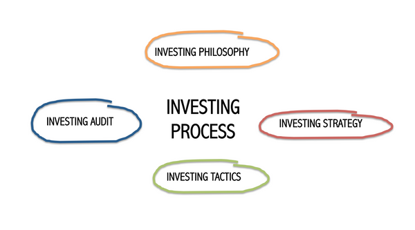 The Investing Process: 4 Pillars