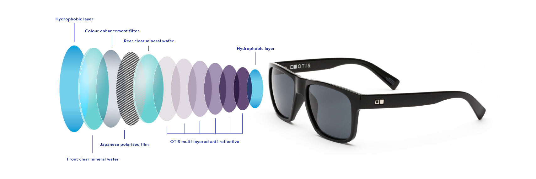 2b83091f701 L.I.T. Lens from OTIS Eyewear