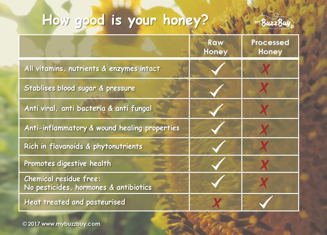 How good is your honey? Raw natural honey and processed honey