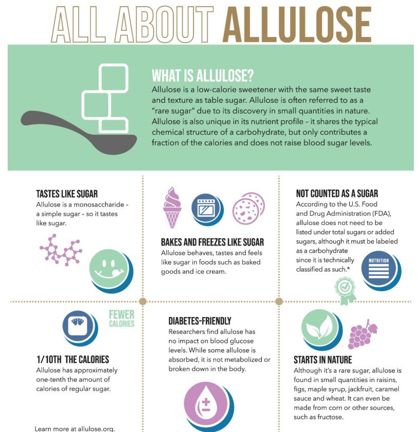 All About Allulose Info graphic  reprinted with permission from the Calorie Control Council.