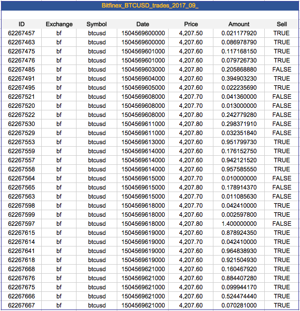 historical cryptocurrency trading data
