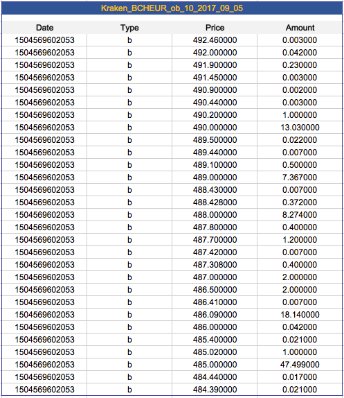 All Exchanges - Historical 10% Order Books