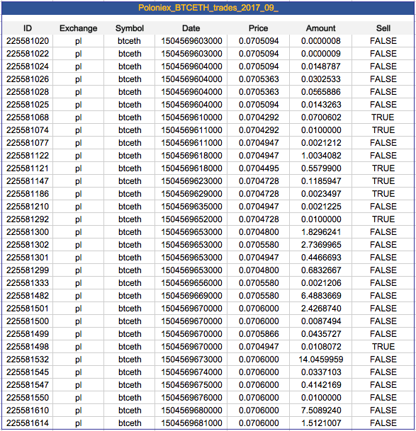 All Exchanges - Historical Trade Data