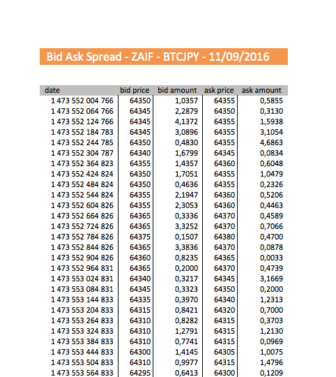 Historical Bid Ask Spreads - All exchanges
