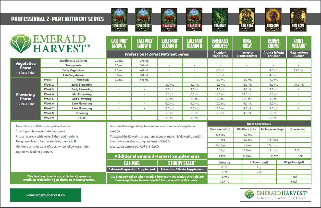 Buy emerald harvest nutrients and supplement at - House garden nutrient calculator ...