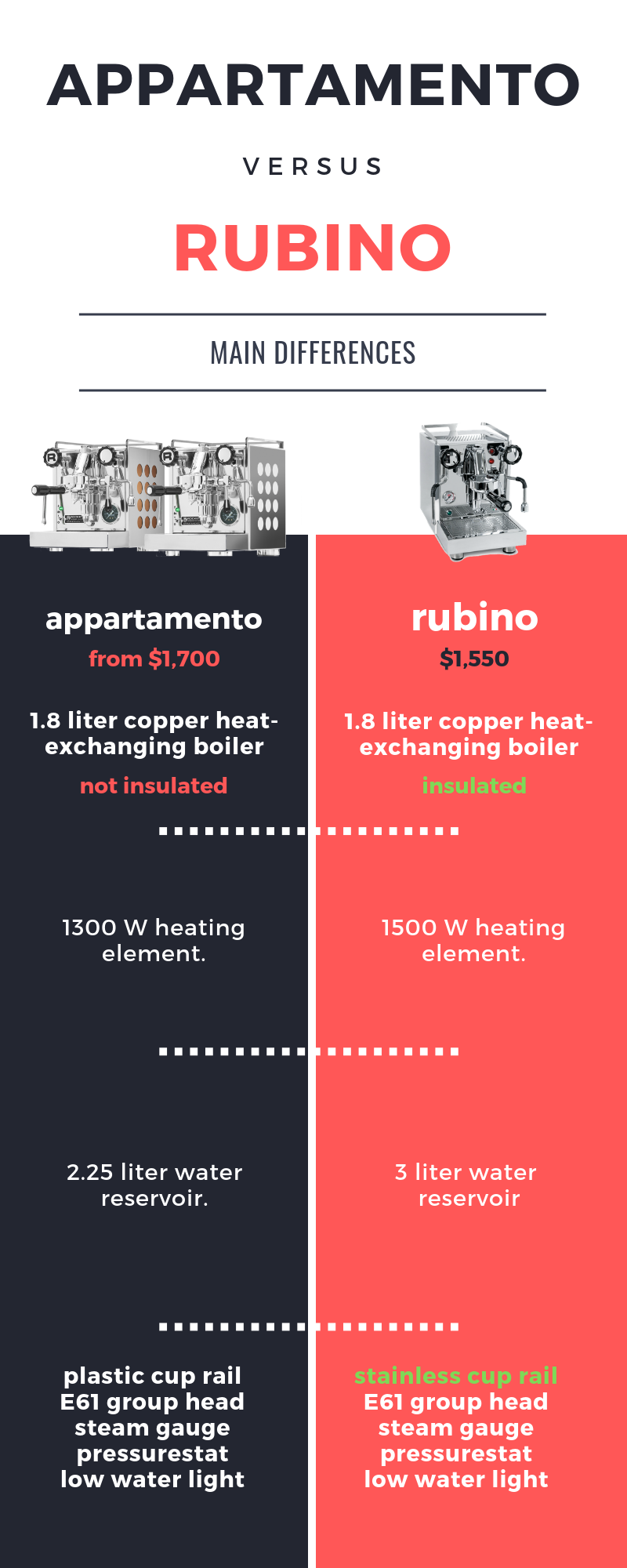 rocket-appartamento-vs-quick-mill-rubino-infographic