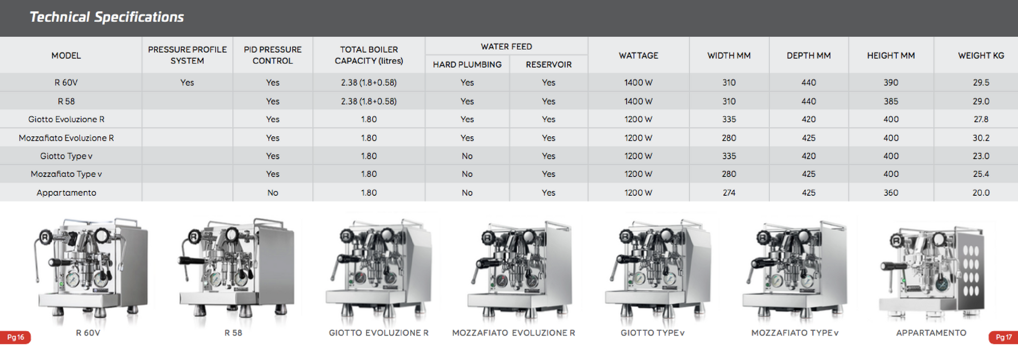 espresso machine comparison chart