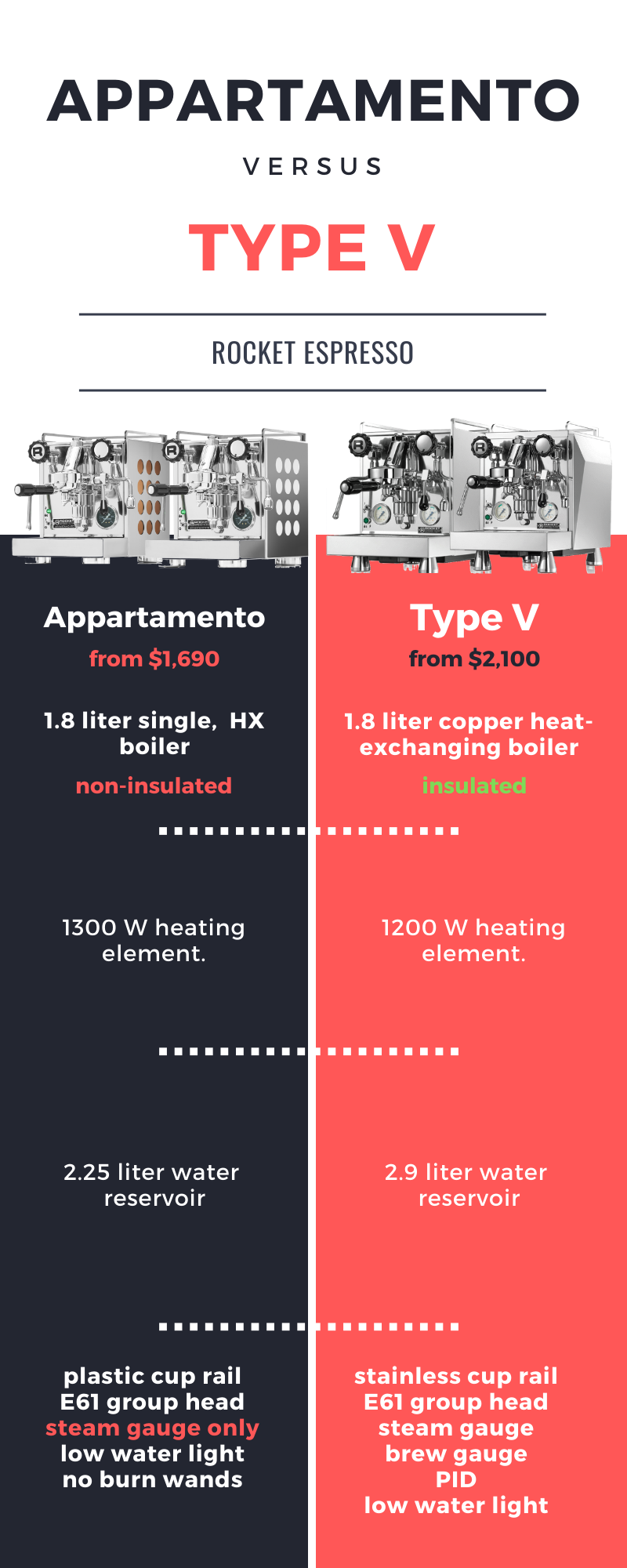 appartamento-vs-rocket-type-v-infographic