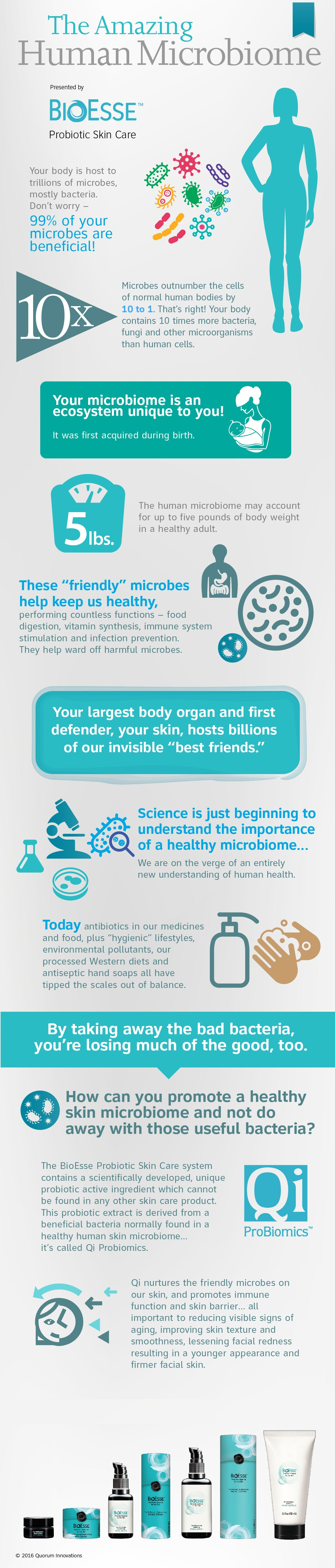 Your Skins Microbiome Infographic