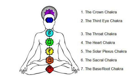 Determine the Chakra Color