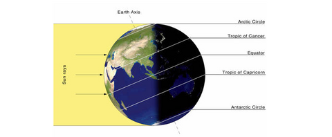 Summer Solstice Earth's Tipped Axis