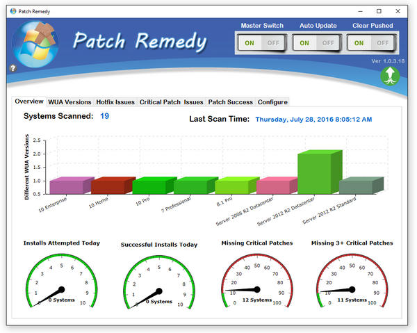 Patch Remedy Graphs