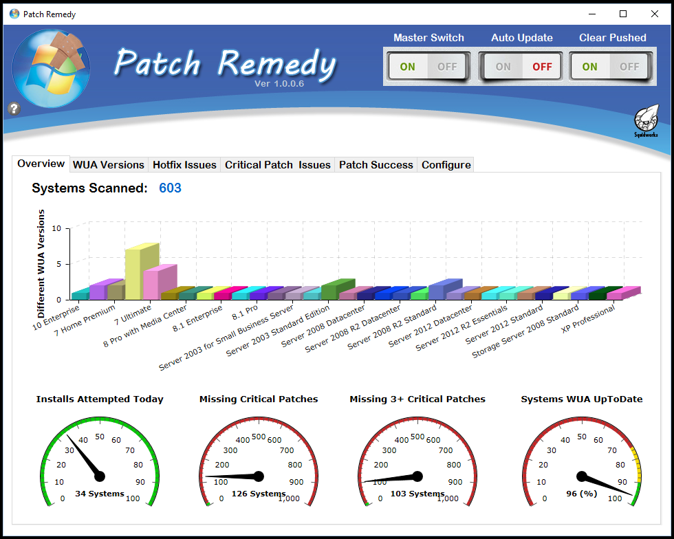 Patch Remedy main WUA charts