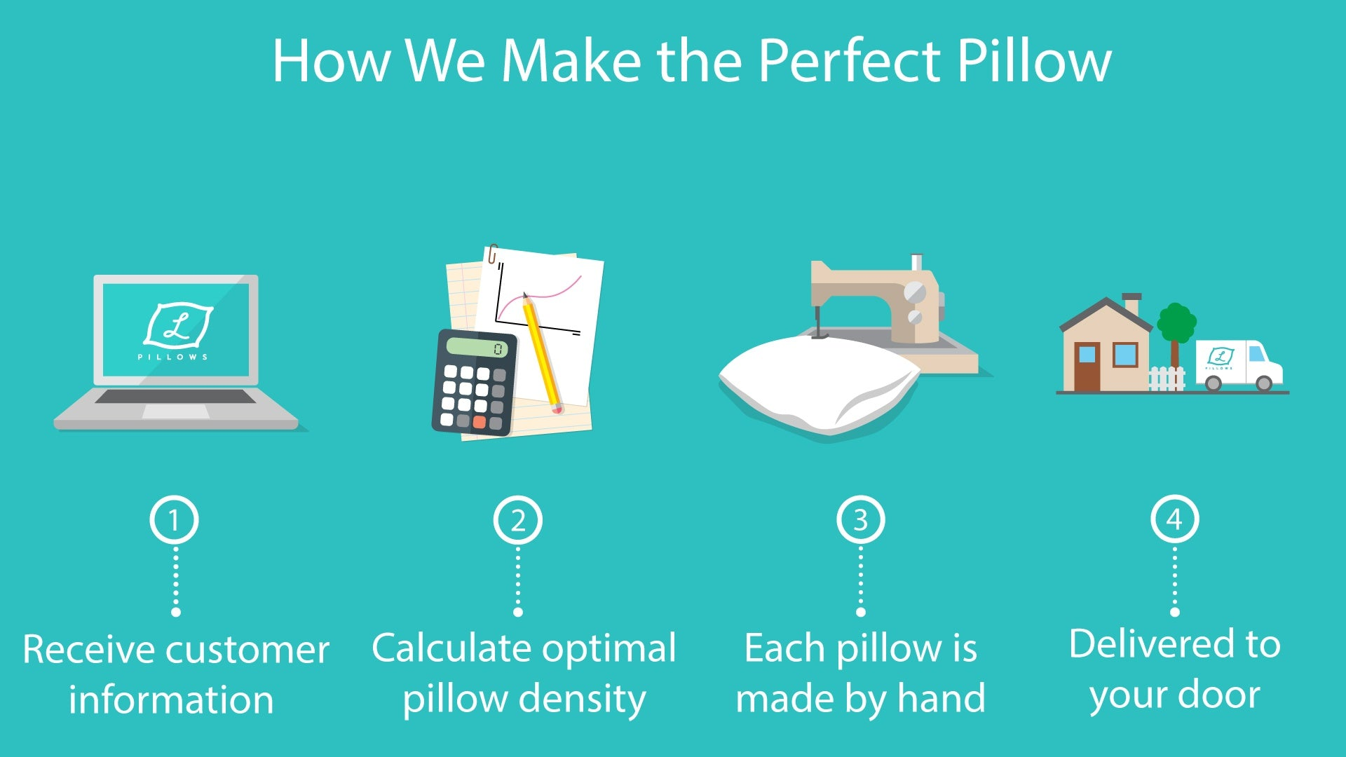 How We Make the Perfect Pillow at L Pillows