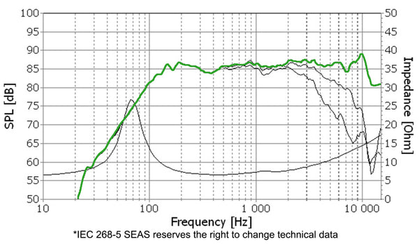 "SEAS Prestige 4.5"" Coated Paper Midrange MCA12RC 8 ohm - Rhythm Audio Design"