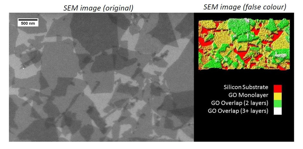 Raman Spectroscopy Proves the Presence of Single Layer Graphene Oxide