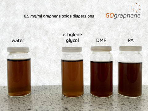 GOgraphene graphene oxide dispersions
