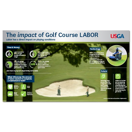 The Impact of Golf Course Labor: Course Care Educational Poster