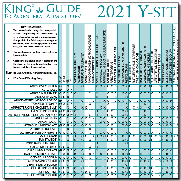 2021 Y-Site Compatibility of Critical Care Admixtures Wall