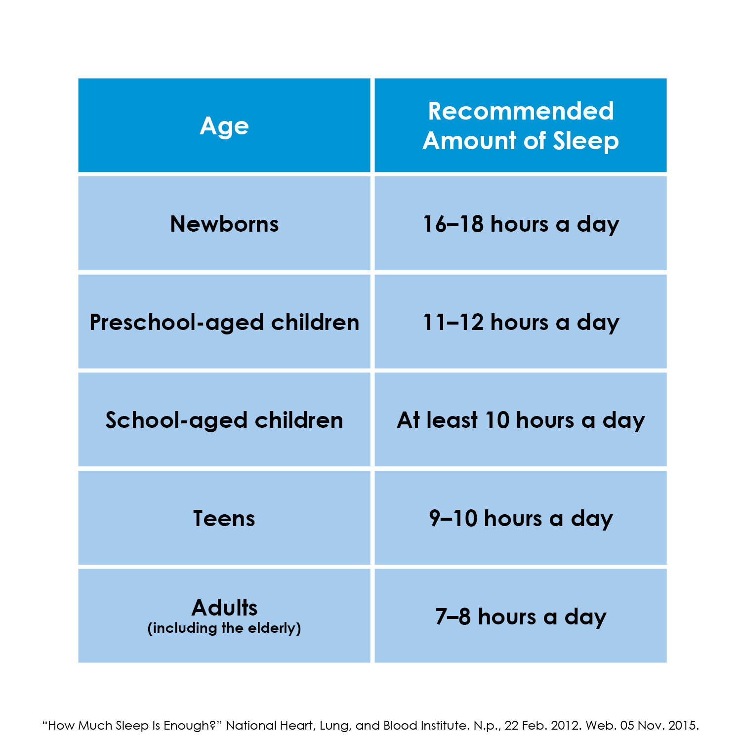 Sleep Recommendations from the National Heart, Lung and Blood Institute