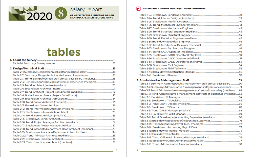 2020 Salary Survey Report Of Architecture Interior Design Landscape Zweig Group Store