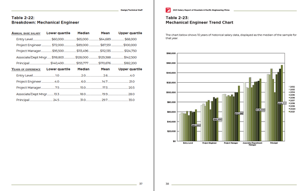 2021 Salary Survey Report of Engineering Firms