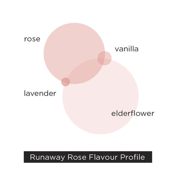 Runaway Rose – elderflower, rose, lavender, vanilla