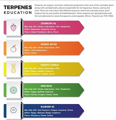 Green Roads - Terpenes - CLICK FOR OPTIONS