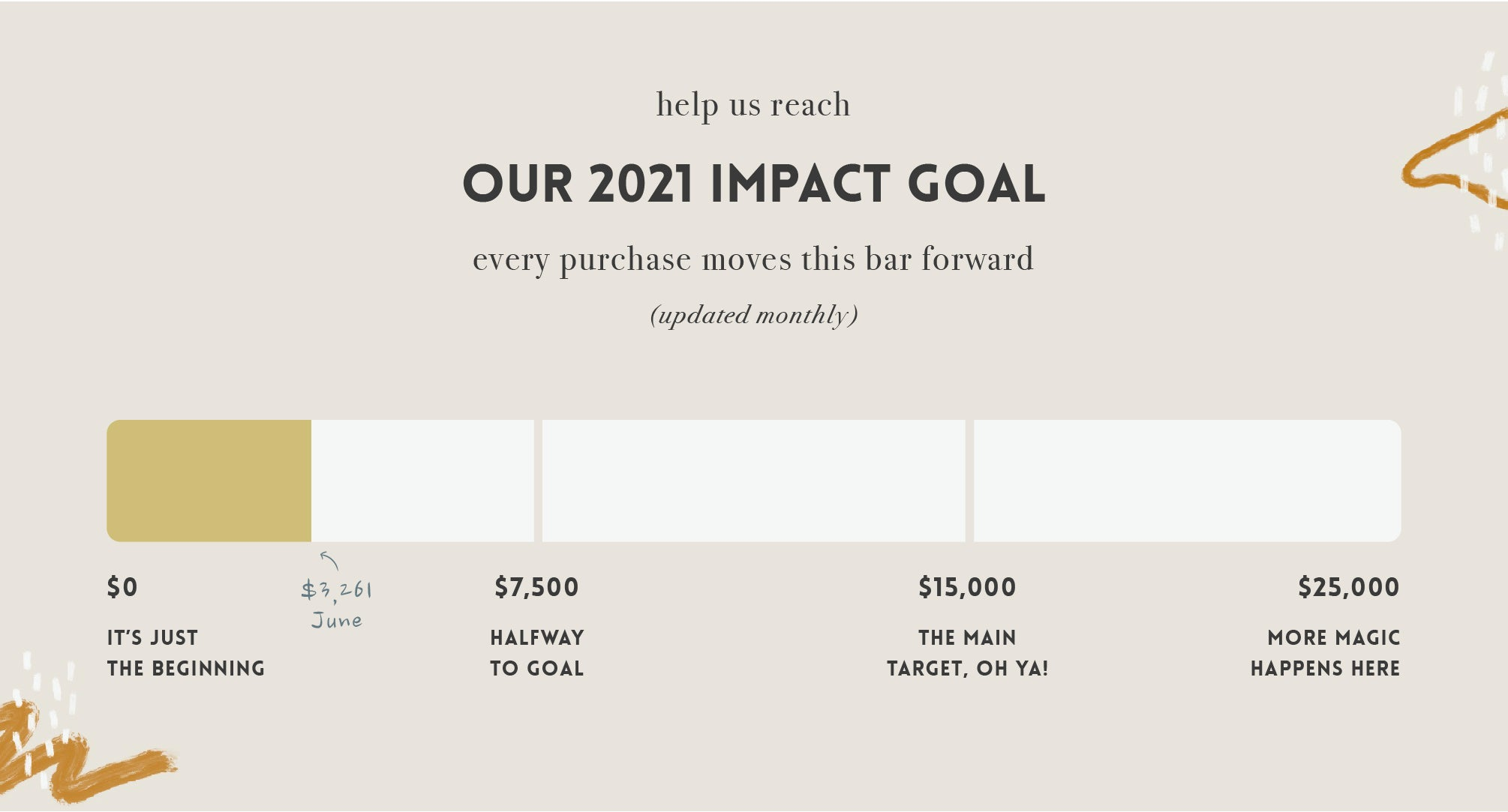 2021 Impact Goal for Scoria and Right To Play until June $3,261.