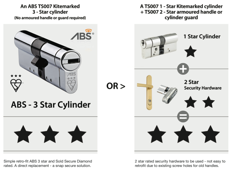 TS007 lock standard explained