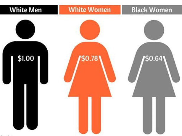 Black History Month | The Gender Pay Gap