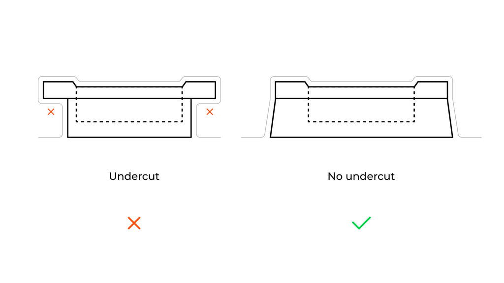 How to Avoid Undercuts when Designing a Mold for Vacuum Forming