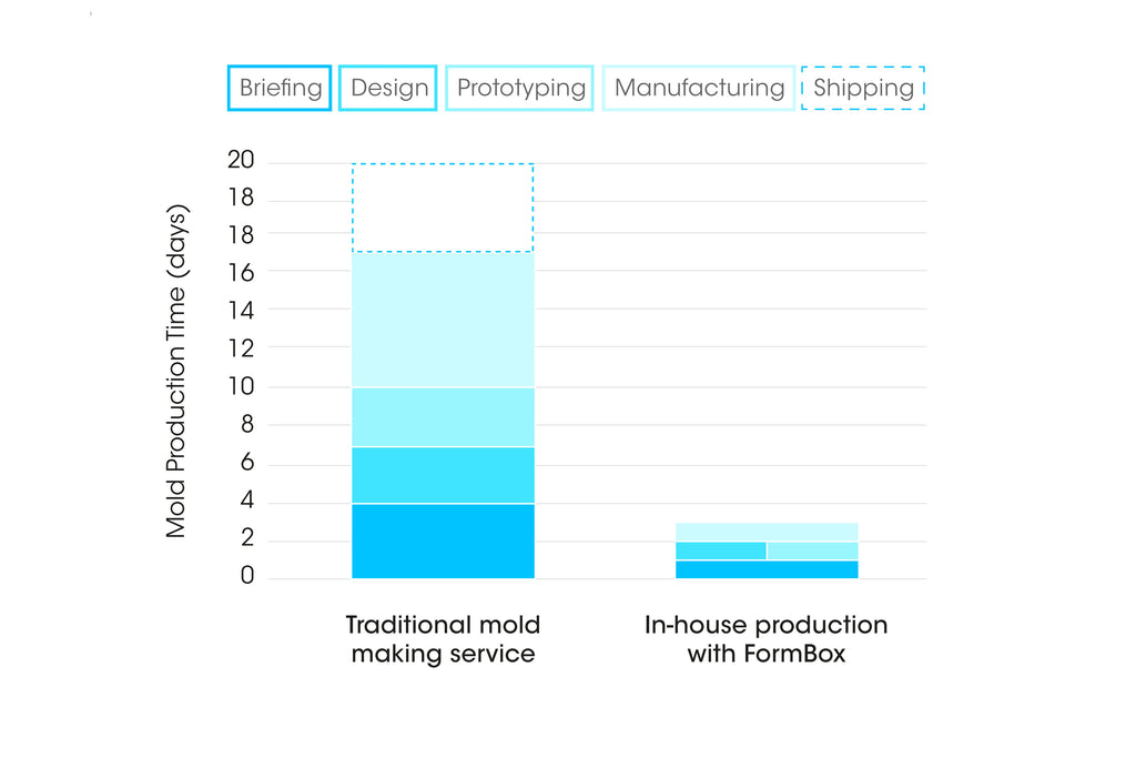 Vacuum forming production time: Traditional mold making service vs. In-house production with Mayku FormBox