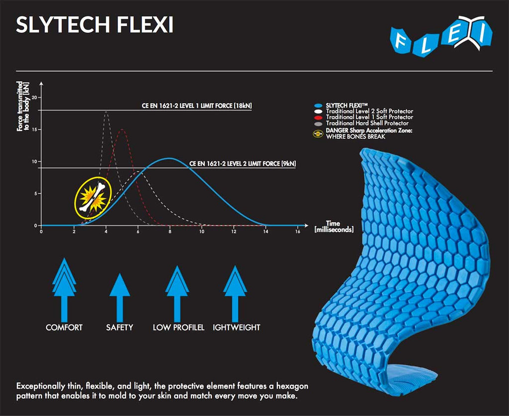 Slytech Flexi Technology