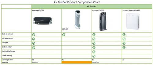 Air Purifiers Comparison Chart